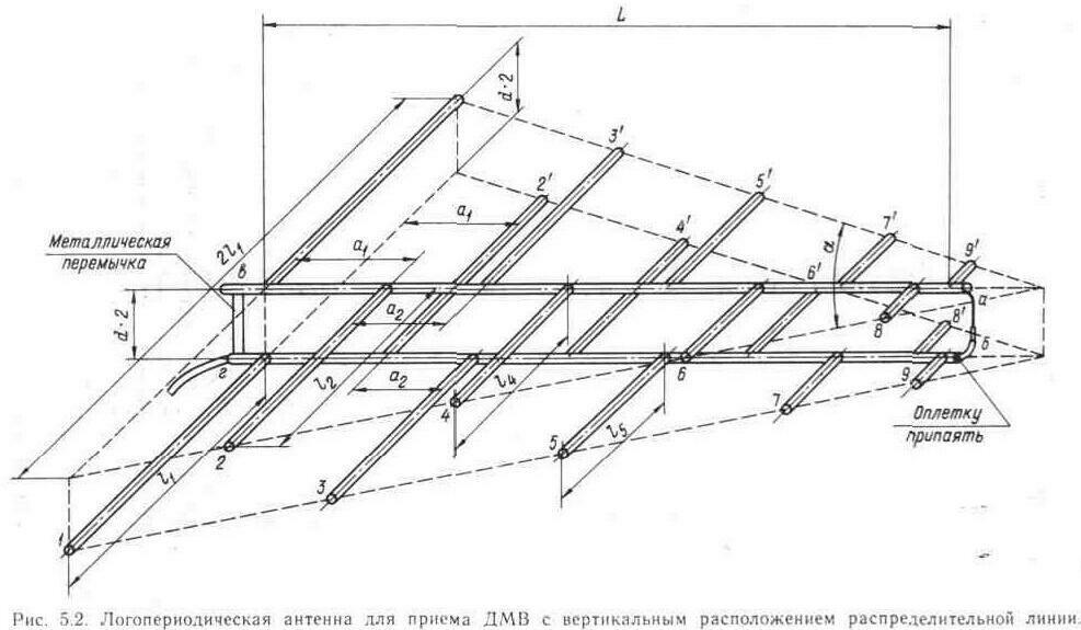 Логопериодическая антенна для дачи своими руками 657