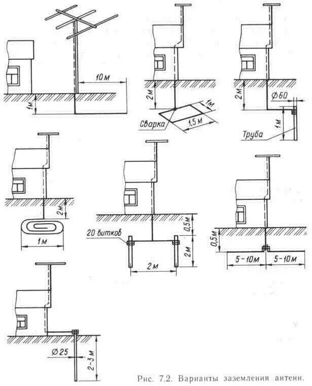 Схема молниезащиты для телевизионной антенны.